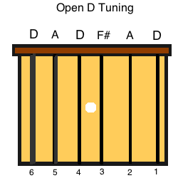 Open D guitar tuning for playing the blues