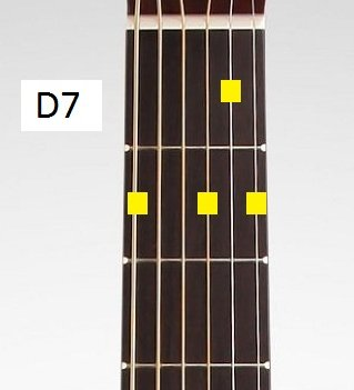 the d7 guitar chord blues